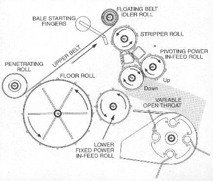 John Deere B Parts Diagram further S1418212 in addition S1417722 together with John Deere 335 375 385 435 535 Round Balers Technical Manual Tm 1472 in addition John Deere Baler Monitor Parts. on john deere 535 round balers